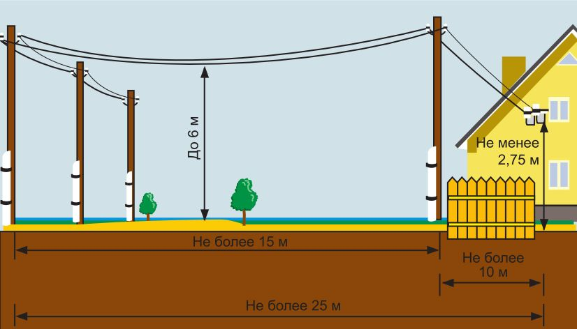 Подключение электричества к дому от столба сип электроснабжение краснодарский край перечень предприятий