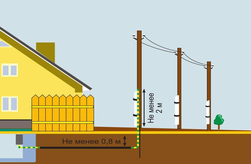 Подземный электрический ввод в