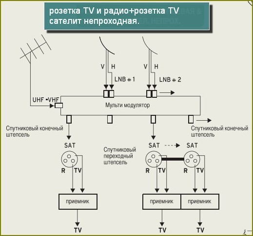 Схема ТВ розетки и розетки ТВ