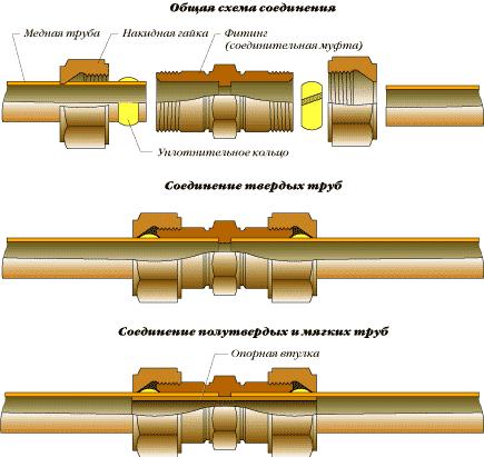 для водопровода бывают