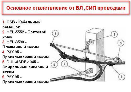 Для подключения провода СИП к