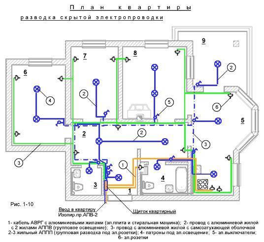Схема разводка электропроводки в частном доИдеи для