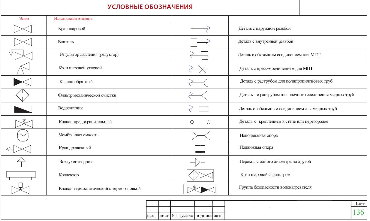 условные обозначения на схеме теплоузла