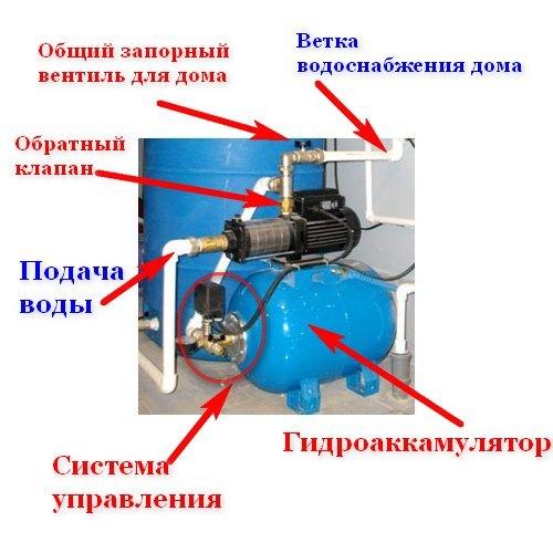 Электроснабжение насосной станции насосный