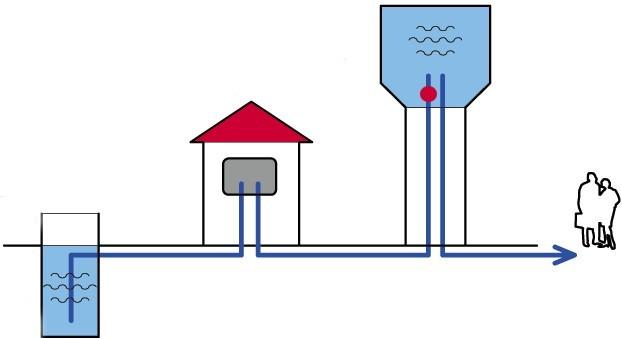 Схема работы водонапорной башни