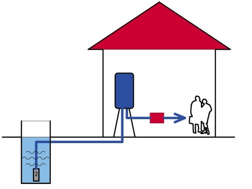 Эта система водоснабжения