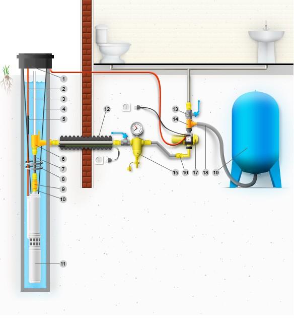 Какой может быть схема водоснабжения из скважины для дома.
