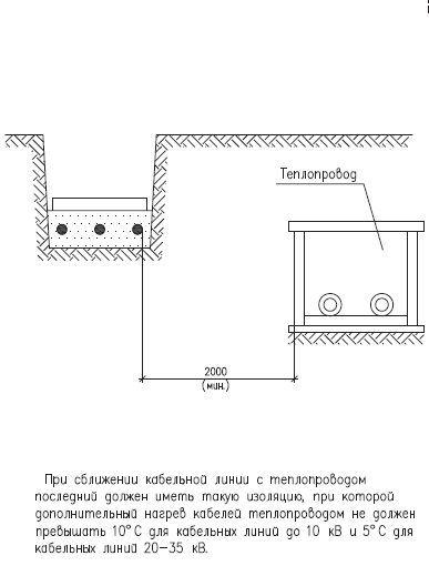 отделения расстояние от 110кв до кабеля при параллельной прокладки Где