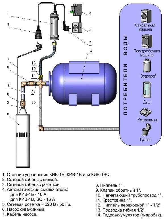 Схема водоснабжения дома со