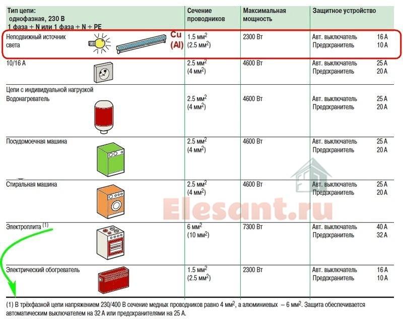 raschet avtomatov zhity osvezhenija tabl1