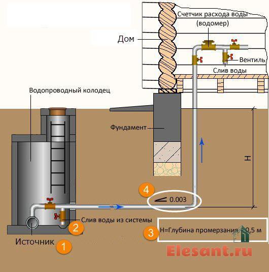 Утепление водопроводного колодца своими руками