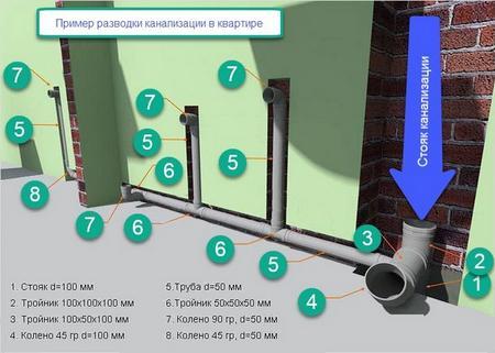 Как сделать водопровод в квартире