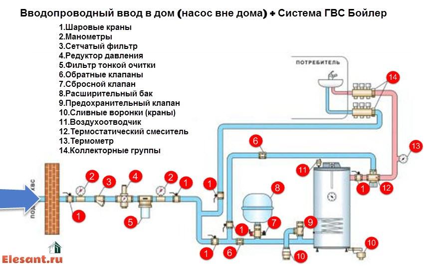 Схемы системы холодного вода