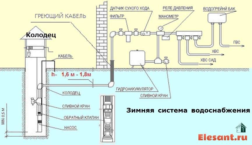 Схема автономного водоснабжения дома насосом из колодца